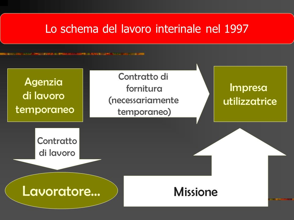 Lo schema del lavoro interinale nel 1997