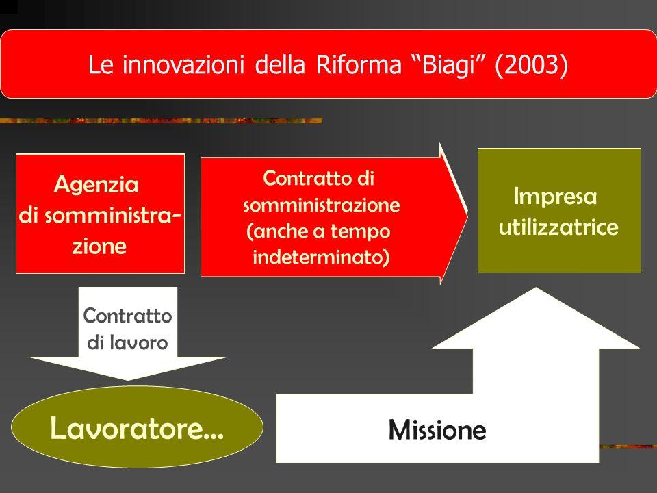 Le innovazioni della Riforma Biagi (2003)