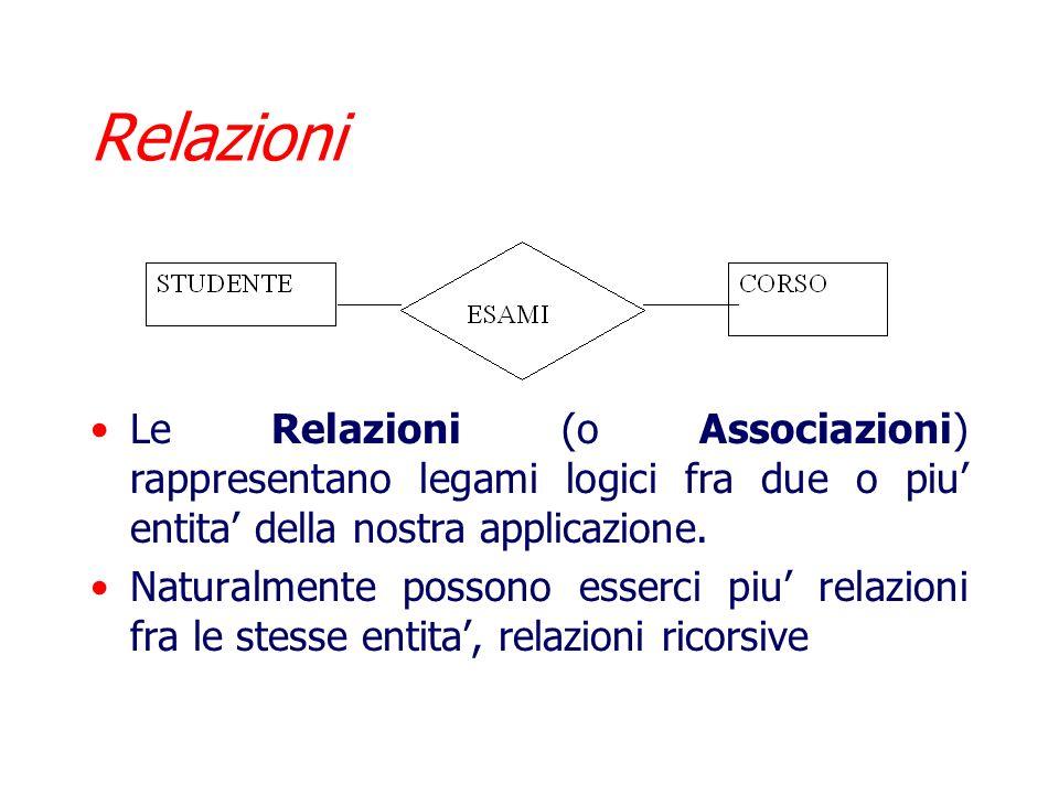 Relazioni Le Relazioni (o Associazioni) rappresentano legami logici fra due o piu' entita' della nostra applicazione.