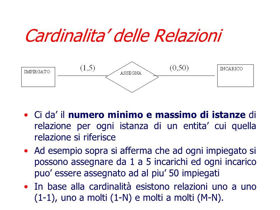 Cardinalita' delle Relazioni