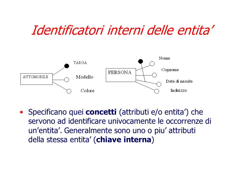 Identificatori interni delle entita'