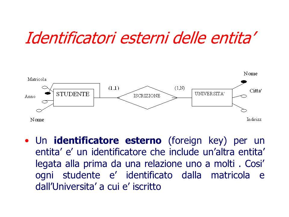 Identificatori esterni delle entita'