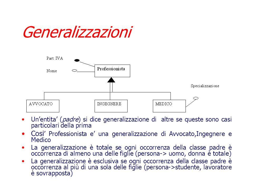Generalizzazioni Un'entita' (padre) si dice generalizzazione di altre se queste sono casi particolari della prima.