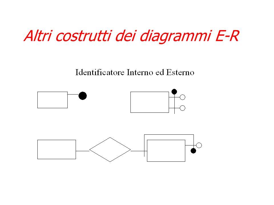 Altri costrutti dei diagrammi E-R
