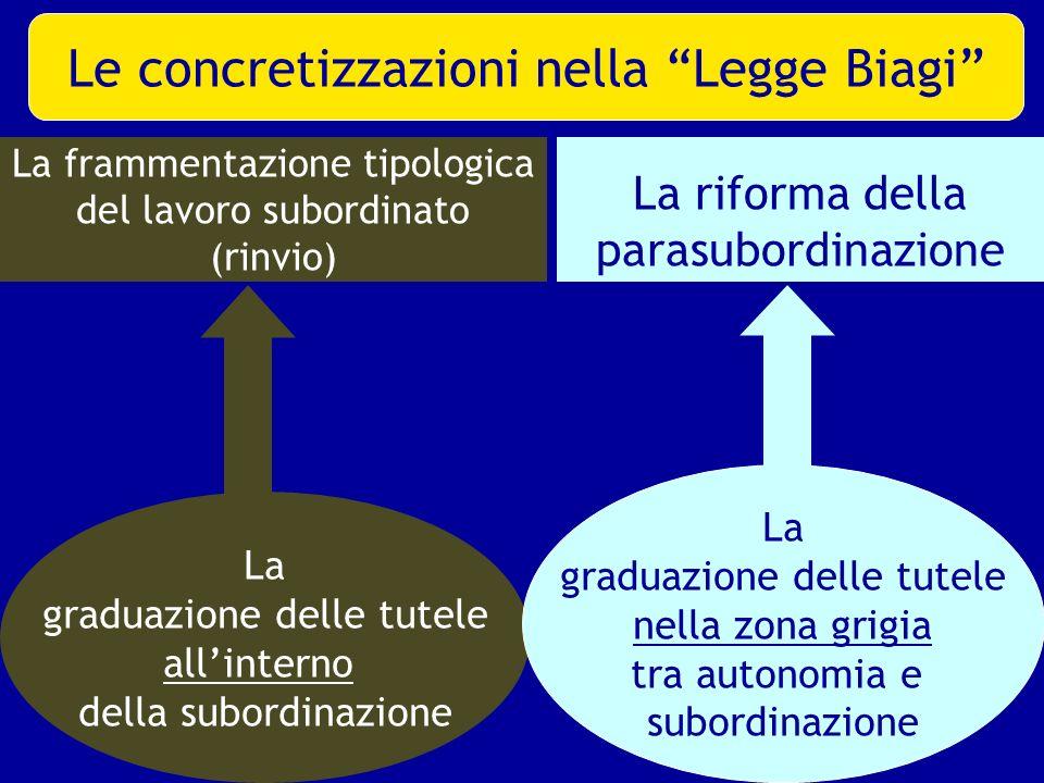La frammentazione tipologica del lavoro subordinato (rinvio)