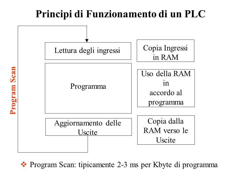 Principi di Funzionamento di un PLC