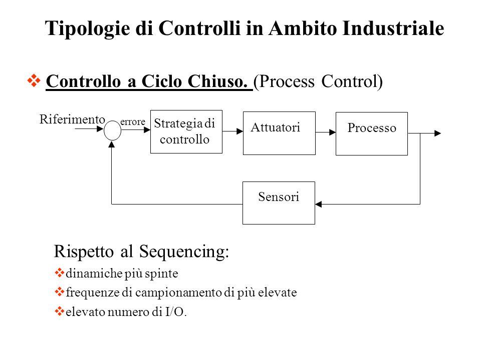 Controllo a Ciclo Chiuso. (Process Control)