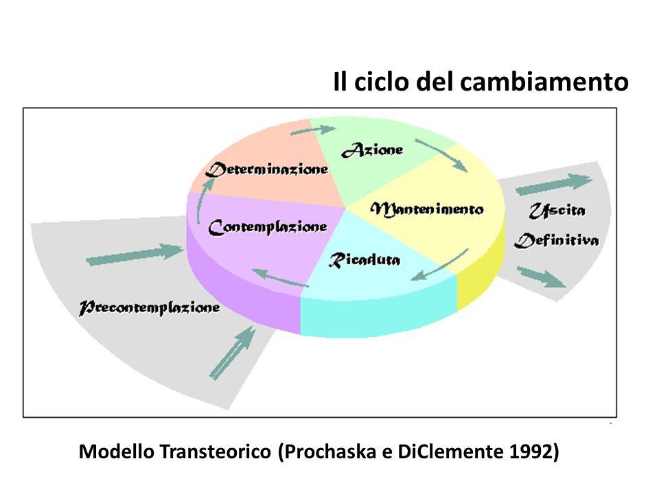 Il ciclo del cambiamento