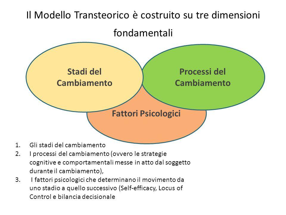 Il Modello Transteorico è costruito su tre dimensioni fondamentali