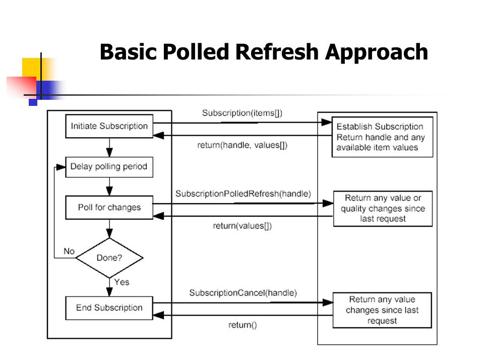 Basic Polled Refresh Approach