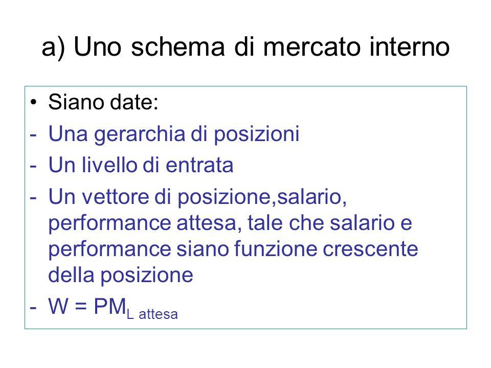 a) Uno schema di mercato interno