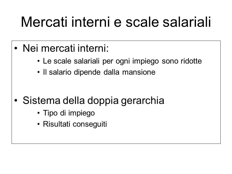 Mercati interni e scale salariali