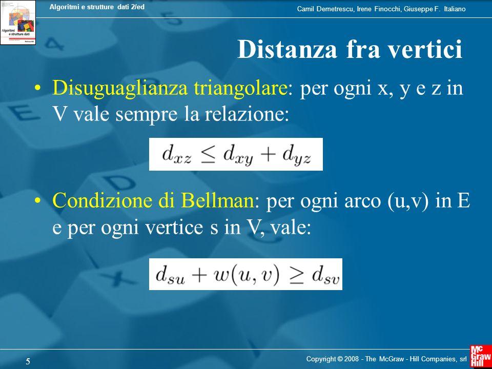Distanza fra vertici Disuguaglianza triangolare: per ogni x, y e z in V vale sempre la relazione: