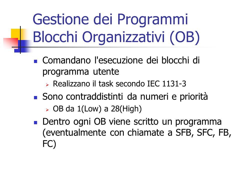 Gestione dei Programmi Blocchi Organizzativi (OB)