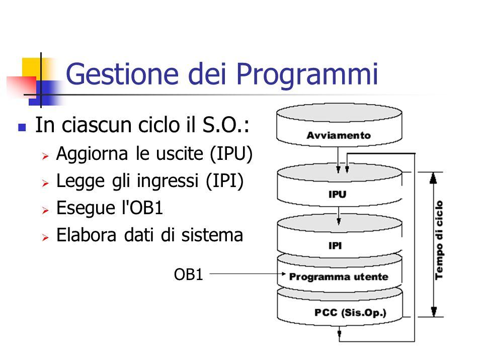Gestione dei Programmi