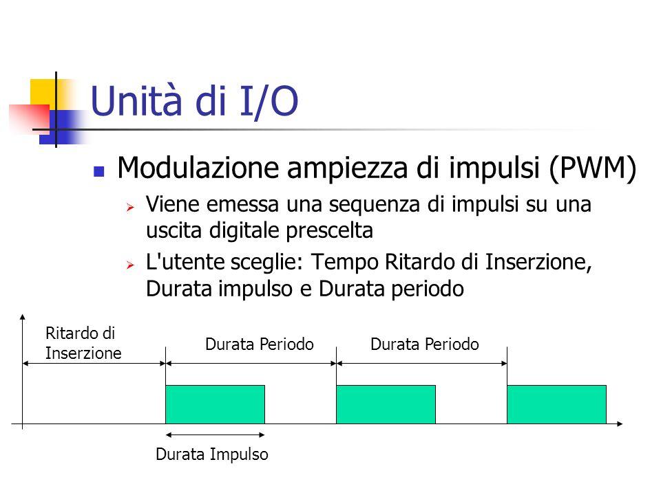 Unità di I/O Modulazione ampiezza di impulsi (PWM)