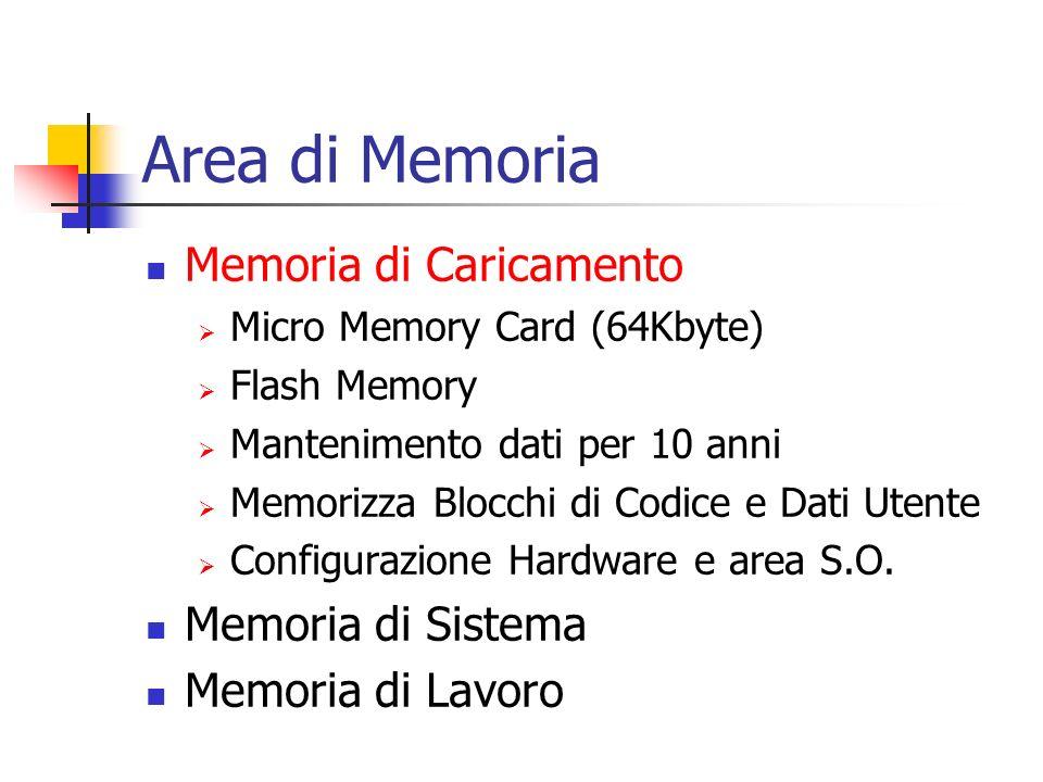 Area di Memoria Memoria di Caricamento Memoria di Sistema