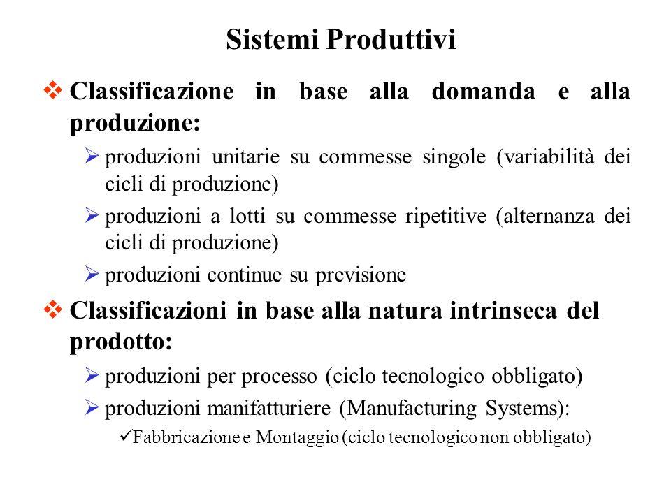 Sistemi ProduttiviClassificazione in base alla domanda e alla produzione: