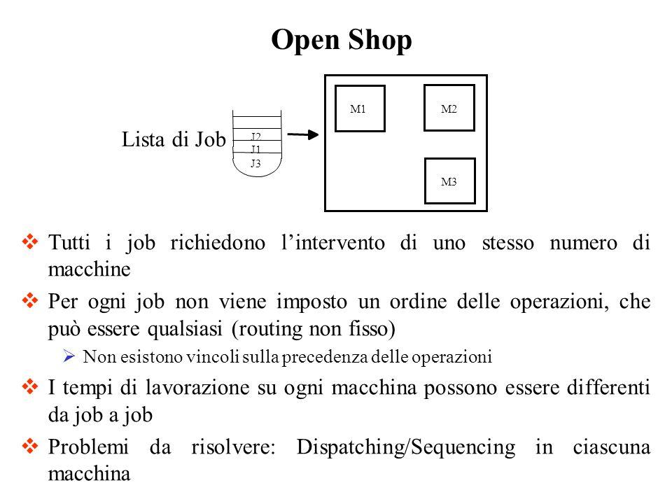 Open ShopLista di Job. J1. J2. J3. M1. M2. M3. Tutti i job richiedono l'intervento di uno stesso numero di macchine.