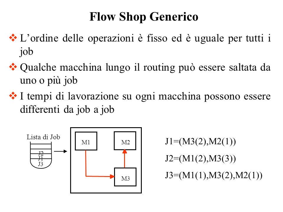 Flow Shop GenericoL'ordine delle operazioni è fisso ed è uguale per tutti i job.