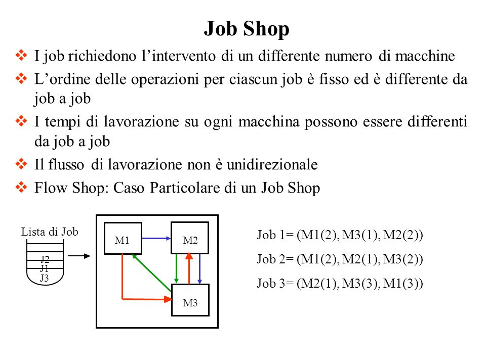 Job Shop I job richiedono l'intervento di un differente numero di macchine.