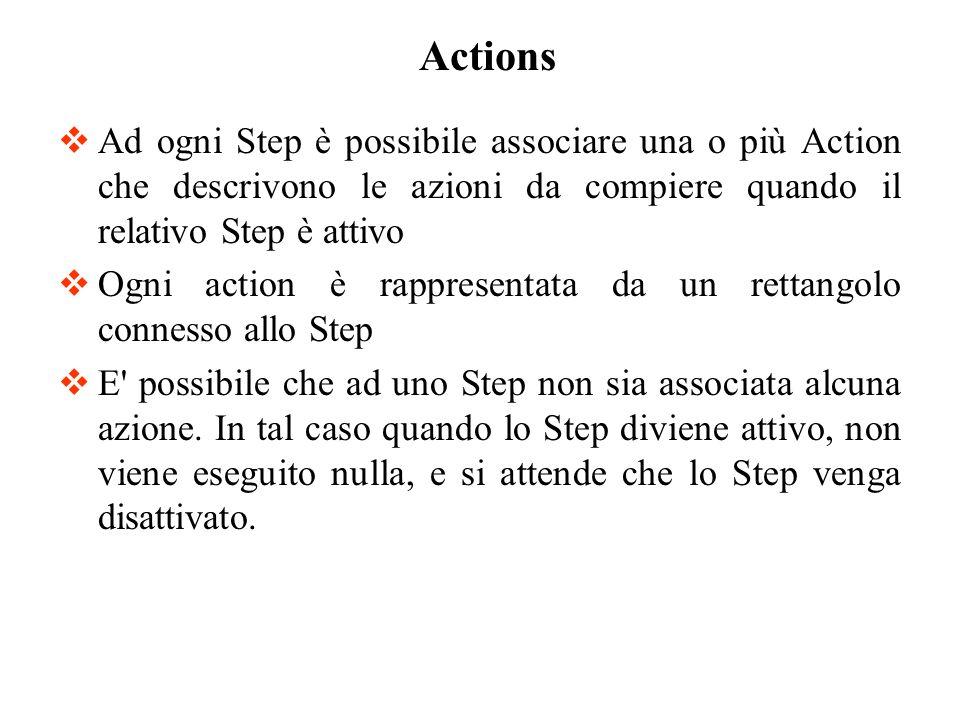Actions Ad ogni Step è possibile associare una o più Action che descrivono le azioni da compiere quando il relativo Step è attivo.