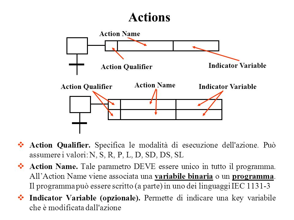 Actions Action Qualifier. Indicator Variable. Action Name.