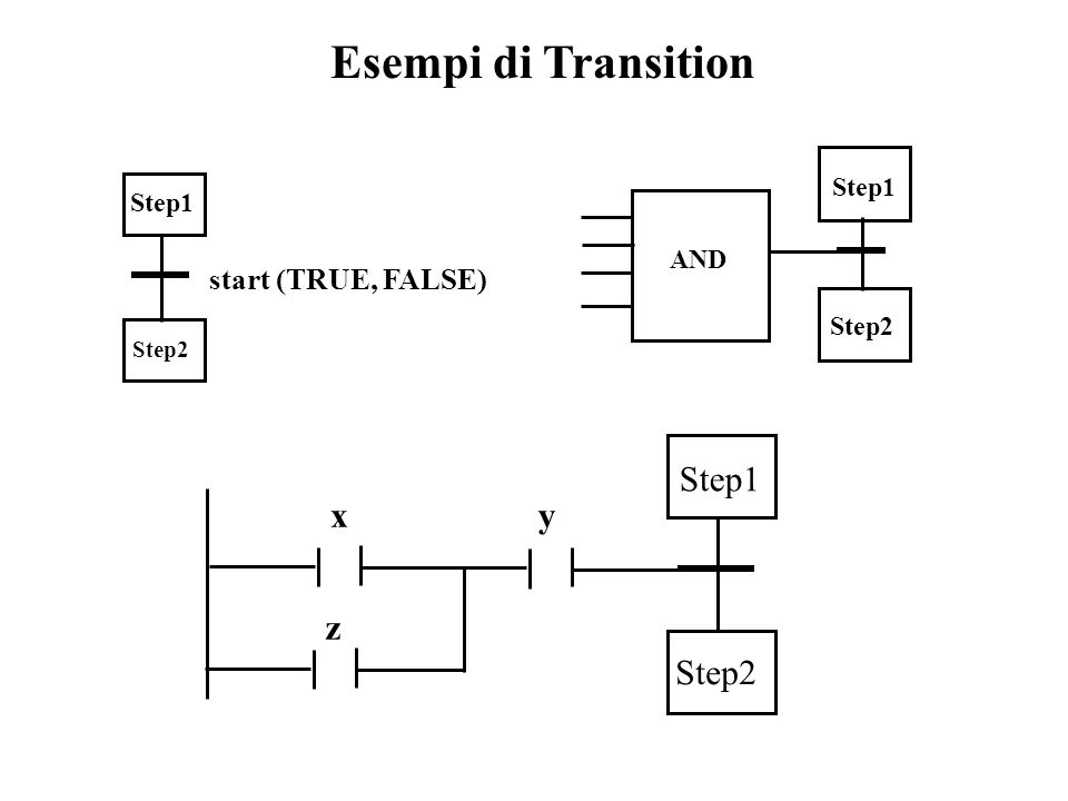 Esempi di Transition Step1 Step2 start (TRUE, FALSE) x y z AND