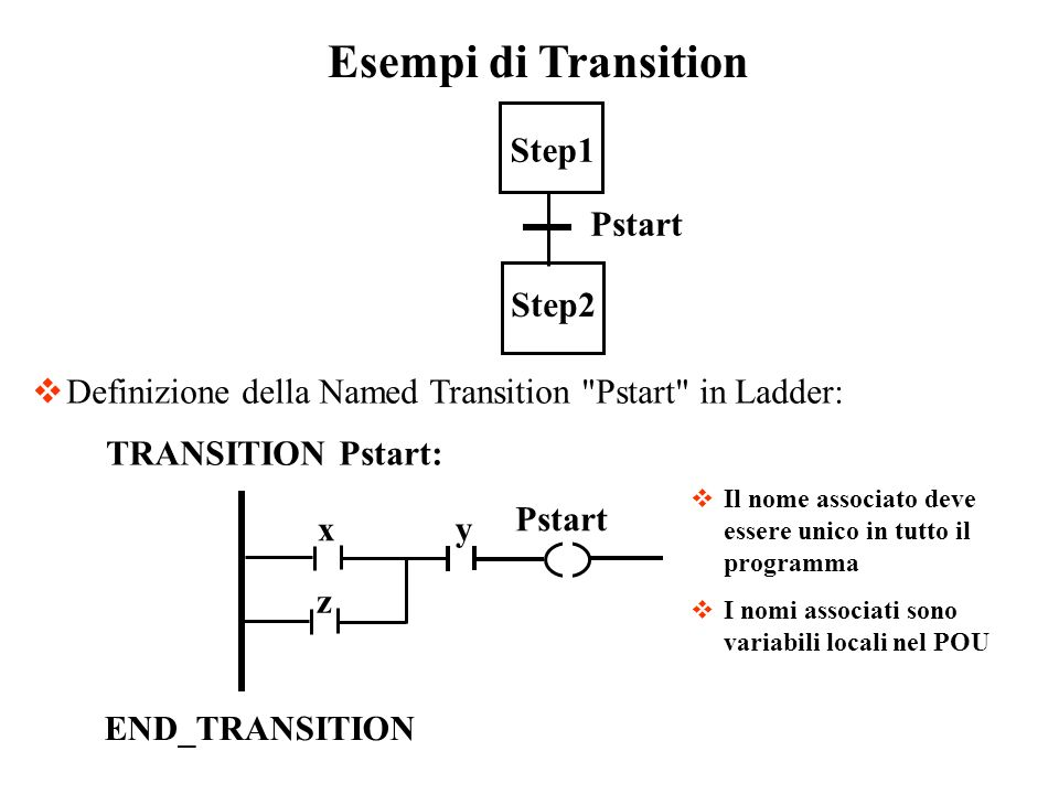 Esempi di Transition Step1 Step2 Pstart
