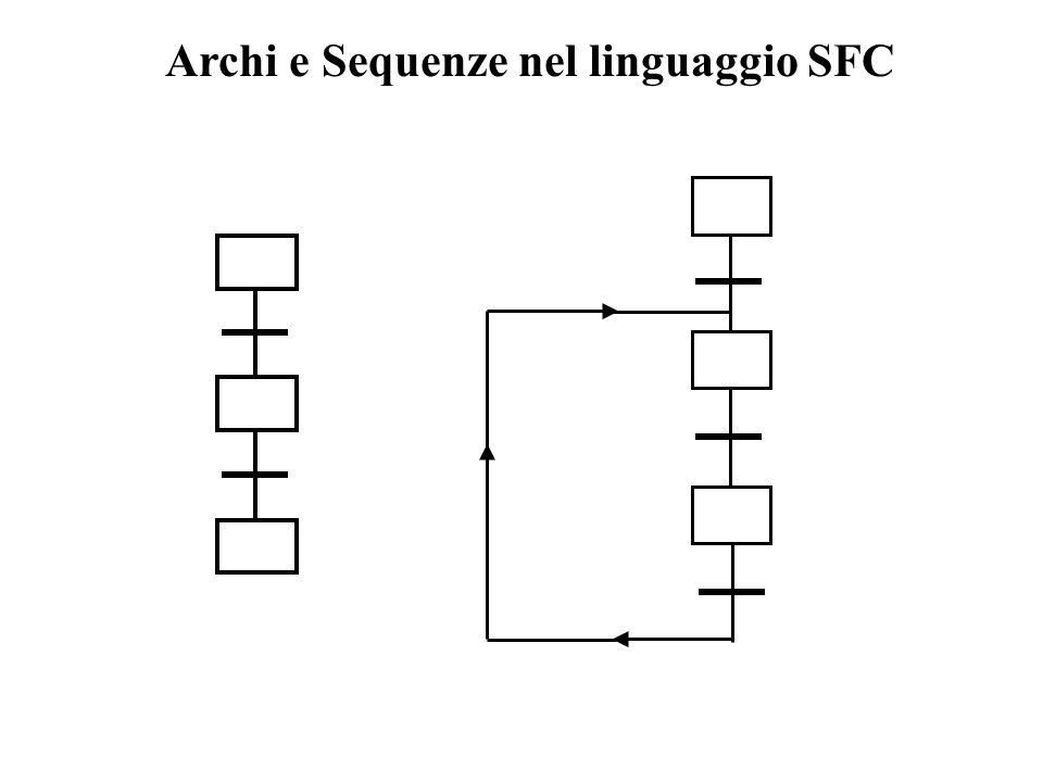 Archi e Sequenze nel linguaggio SFC