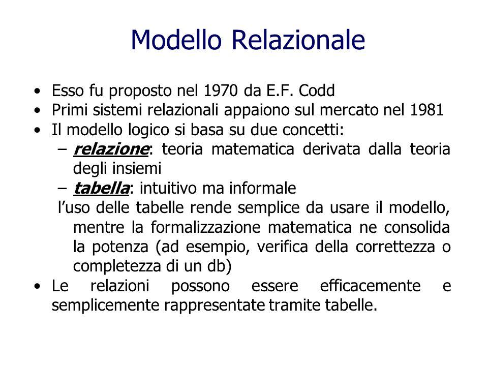 Modello Relazionale Esso fu proposto nel 1970 da E.F. Codd