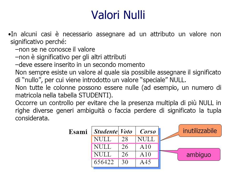 Valori Nulli In alcuni casi è necessario assegnare ad un attributo un valore non significativo perché: