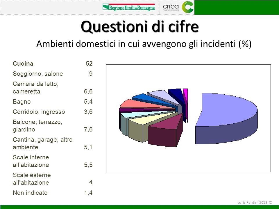 Ambienti domestici in cui avvengono gli incidenti (%)