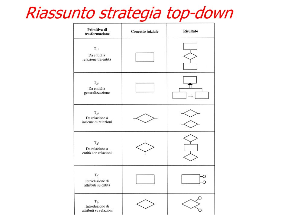 Riassunto strategia top-down