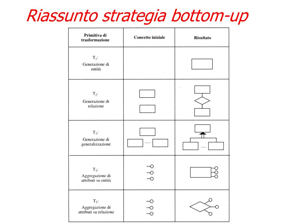 Riassunto strategia bottom-up