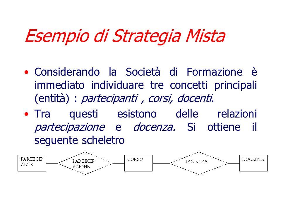 Esempio di Strategia Mista