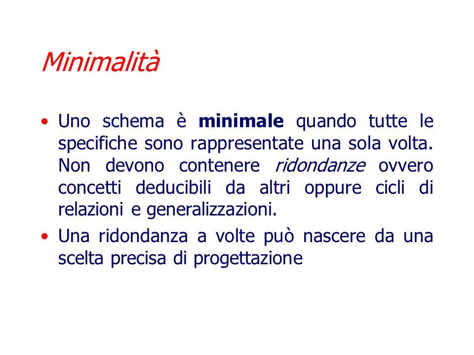 Minimalità