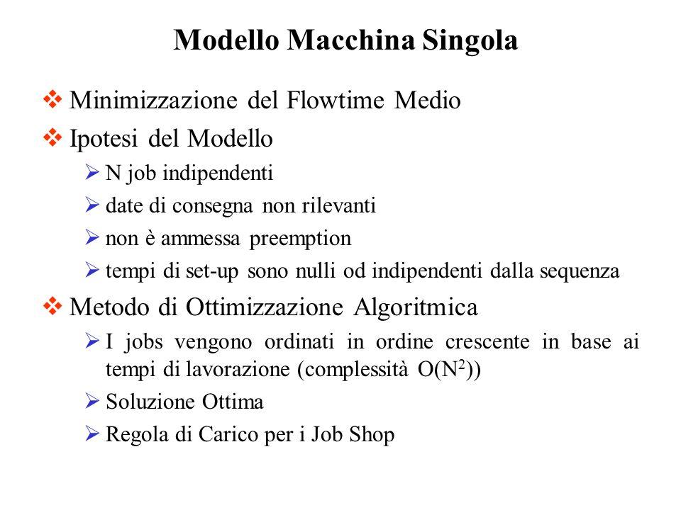Modello Macchina Singola
