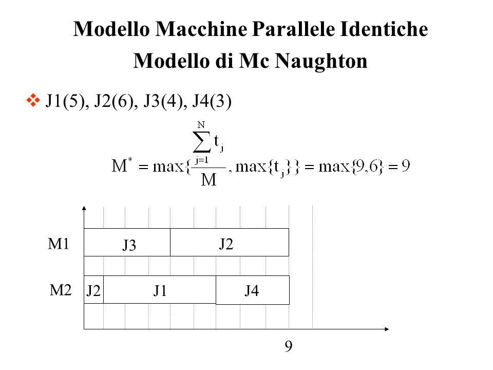Modello Macchine Parallele Identiche