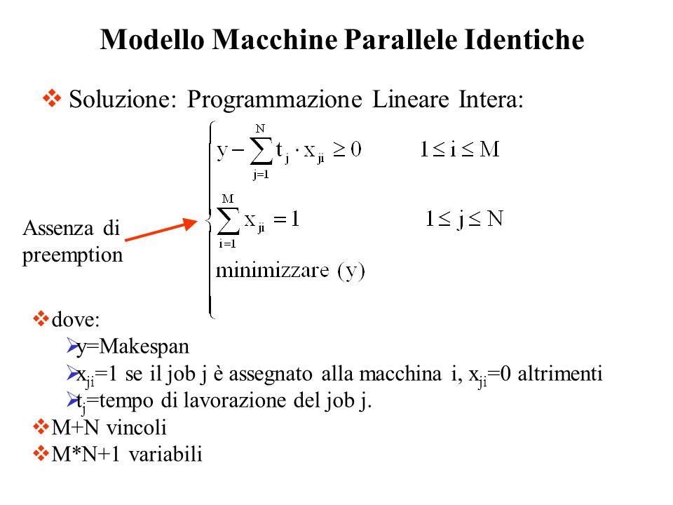 Soluzione: Programmazione Lineare Intera: