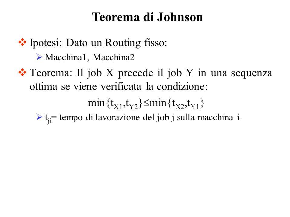 Teorema di Johnson Ipotesi: Dato un Routing fisso: