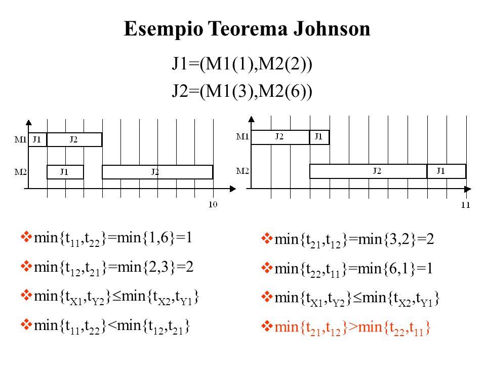 J1=(M1(1),M2(2)) J2=(M1(3),M2(6))