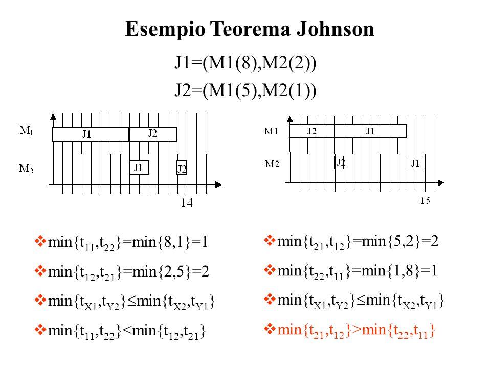 J1=(M1(8),M2(2)) J2=(M1(5),M2(1))