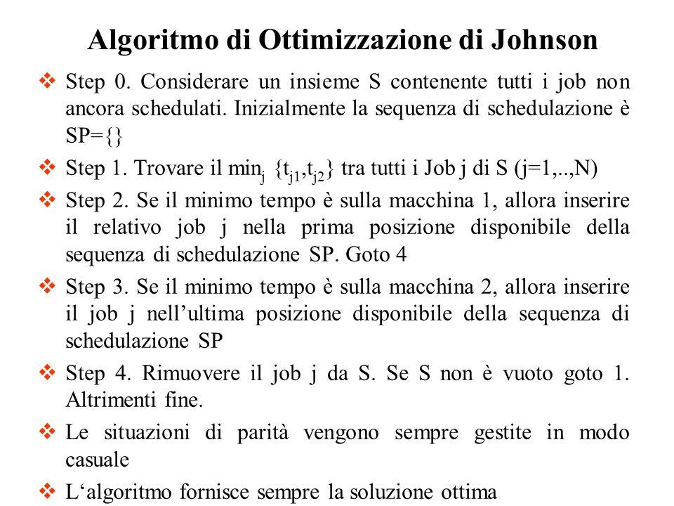 Algoritmo di Ottimizzazione di Johnson