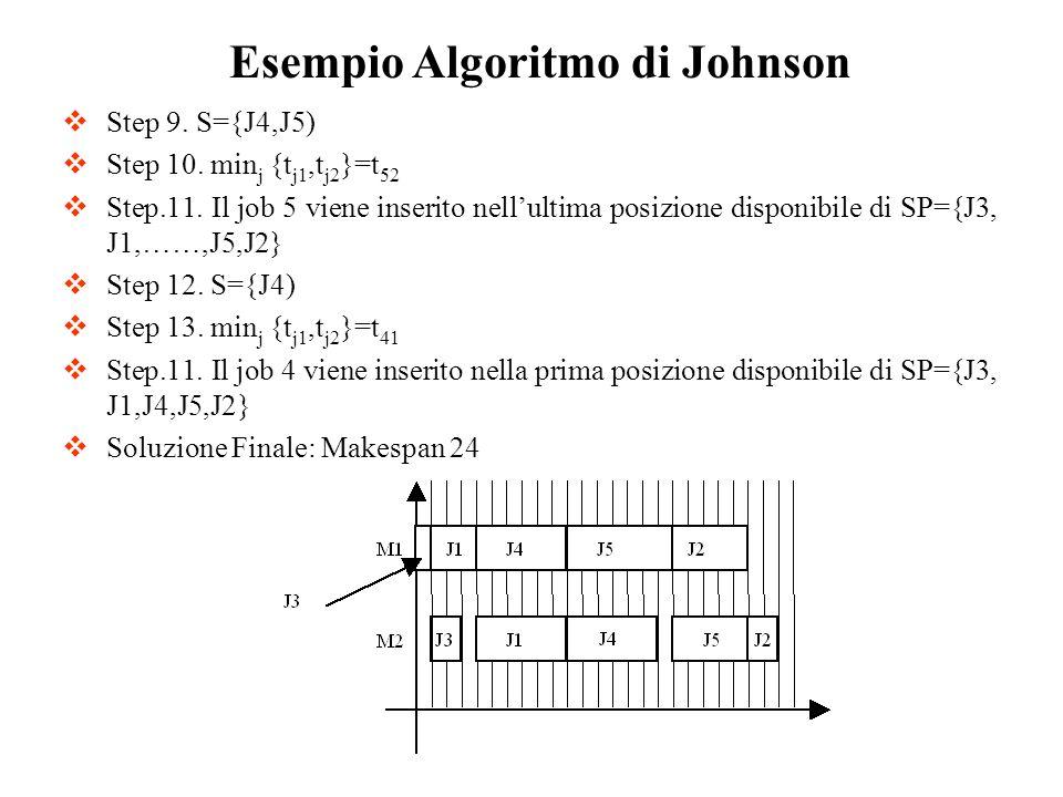 Esempio Algoritmo di Johnson