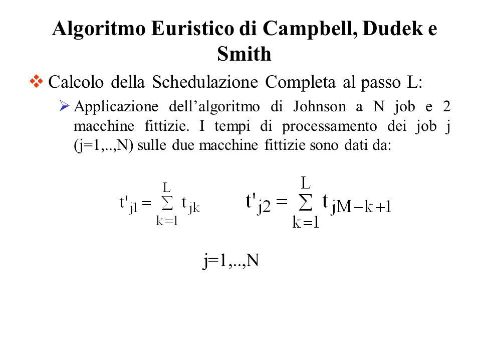 Algoritmo Euristico di Campbell, Dudek e Smith