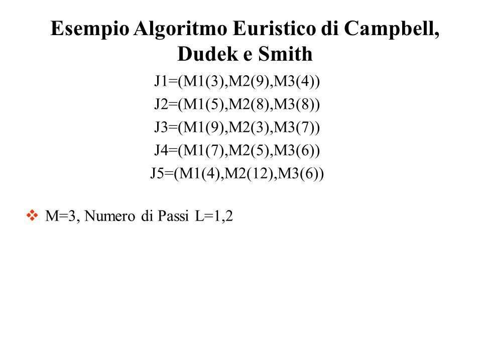 Esempio Algoritmo Euristico di Campbell, Dudek e Smith