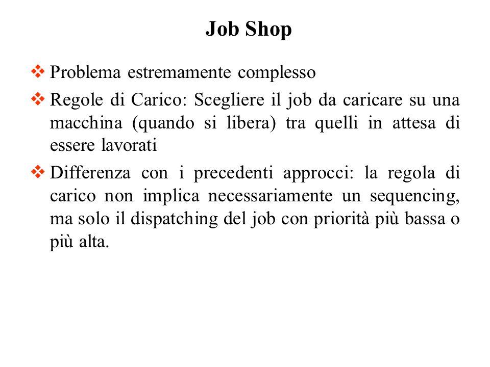 Job Shop Problema estremamente complesso