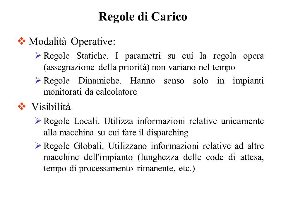 Regole di Carico Modalità Operative: Visibilità