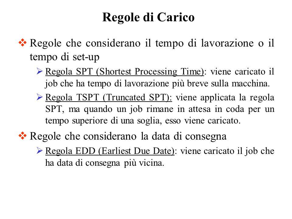 Regole di CaricoRegole che considerano il tempo di lavorazione o il tempo di set-up.